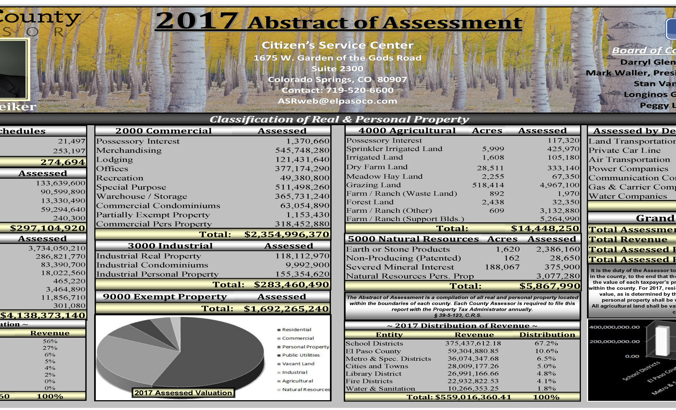 2017 Abstract of Assessment PDF